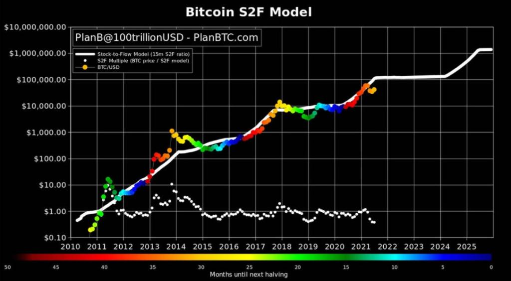 modelli di mercato bitcoin