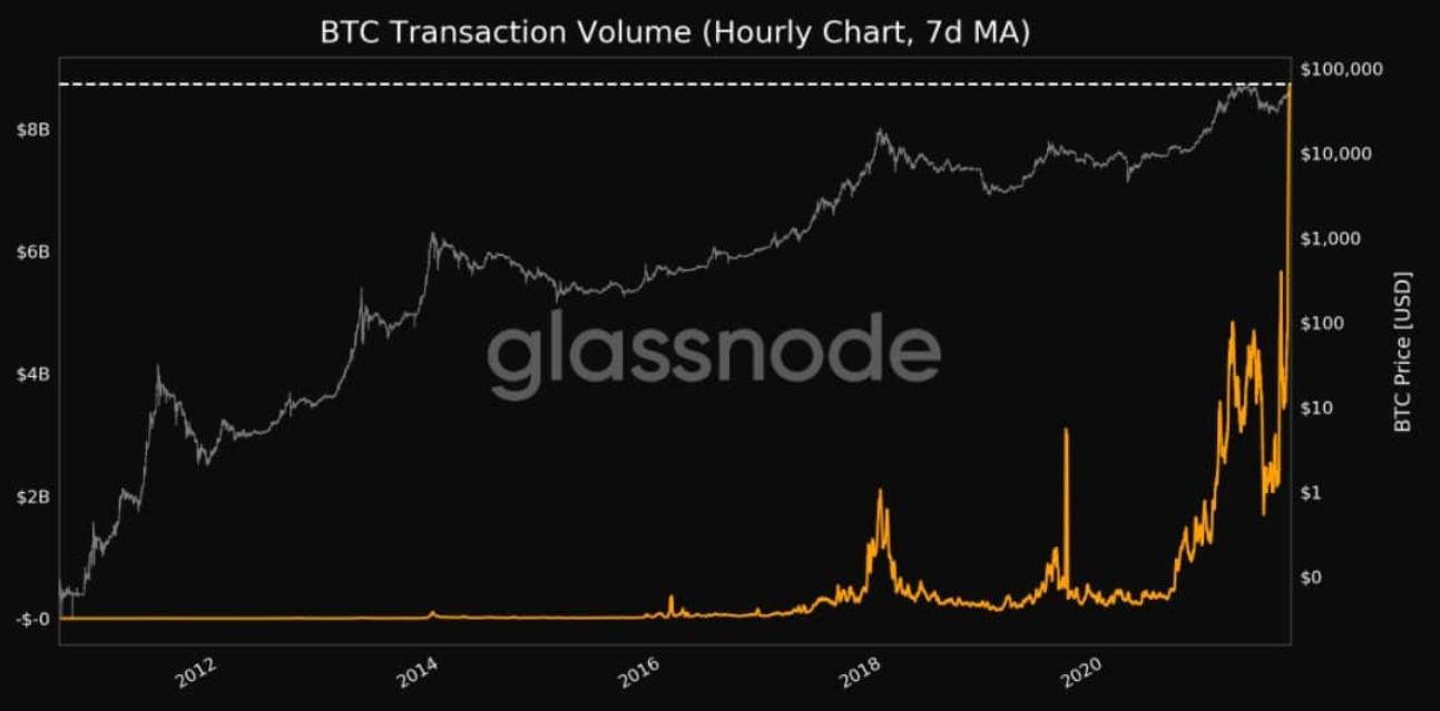 i dati delle transazioni bitcoin